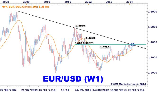 EURUSD_lIfo_allemand_et_linflation_dans_la_zone_euro_en_ligne_de_mire_body_EURUSD_W1.png, EURUSD : L'Ifo allemand et l'inflation dans la Zone Euro en ligne de mire