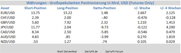 GBP/USD - Großspekulanten so optimistisch wie zuletzt im Dezember 2013
