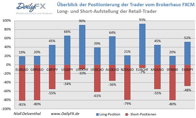 Retail-Position setzt auf USD gegenüber dem Euro & Britischen Pfund