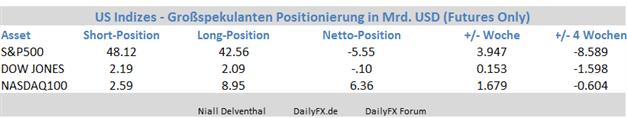 Terminmarkt: Institutionelle Spekulanten steigern Kauf-Positionen in den US-Börsen, Rekordhoch greifbar