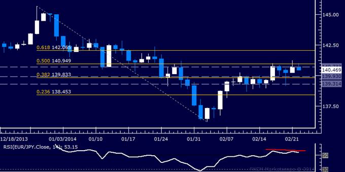 Forex: EUR/JPY Technical Analysis – Is Bullish Momentum Fading?