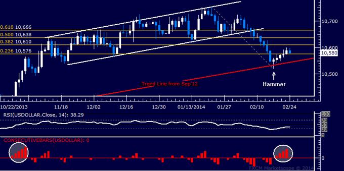 Forex: US Dollar Technical Analysis – Digesting Five-Day Win Streak