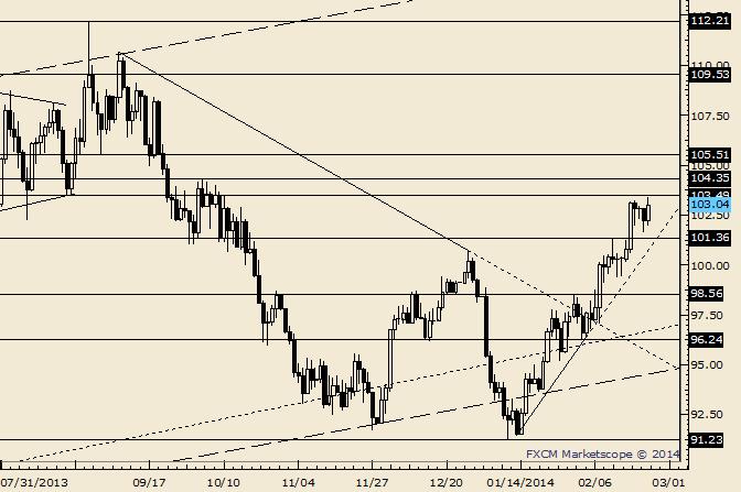 Crude steht Widerstand von einem August-Tief bei 103,49 gegenüber