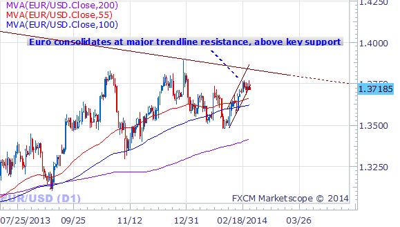 Progression importante en spirale du dollar, mais quid des trades ?