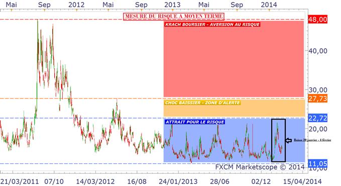 S&P500 - VIX : le couple, baromètre mondial du risque, reste confiant