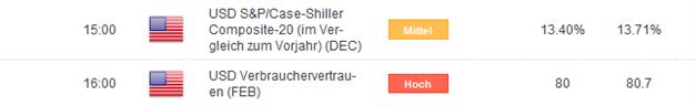 EUR/USD: US Dollar Short Bias bestimmt Kursverlauf