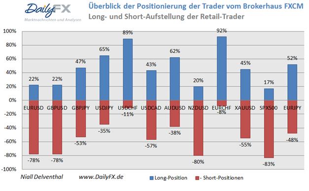 SSI deutet weiterhin auf bullishen EUR/USD Kursverlauf