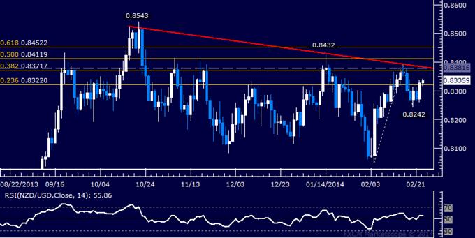 Forex: NZD/USD Technical Analysis – Critical Resistance Below 0.84