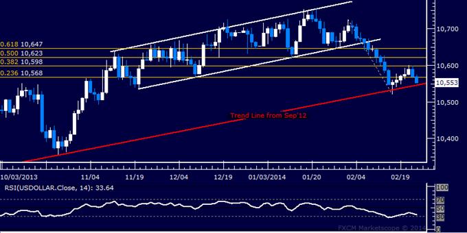 Forex: US Dollar technische Analyse – Trendlinie wieder im Fokus