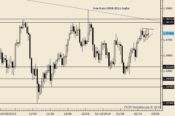 EUR/USD Triangle Thrust into a Top Still an Option