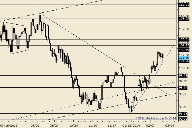 Crude Pulls Back but Finds Trendline Support