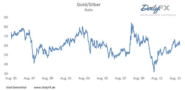 Silber  – rascher Anstieg der Nachfrage