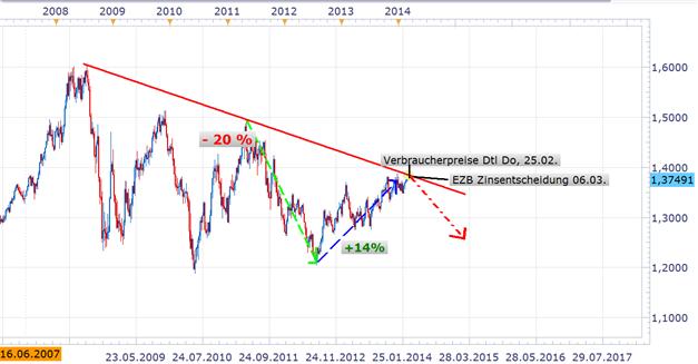 EURUSD Seitwärtsorientierung hält an - EU senkt Inflationsprognose