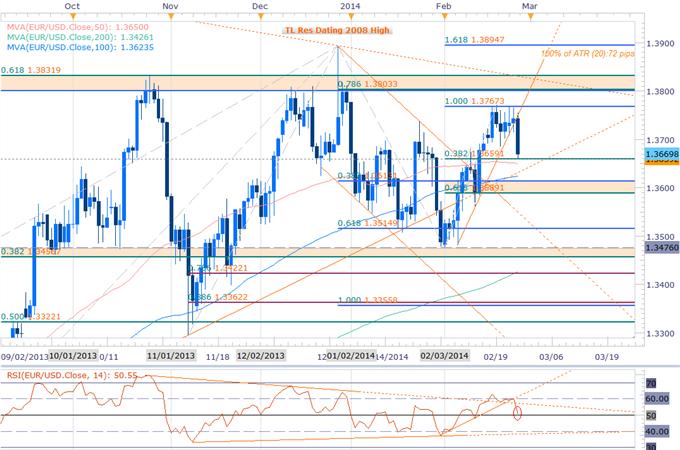 EURUSD Fails at Key Resistance- Short Scalps Favored Sub 1.37