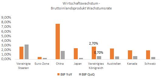 GBP/USD - Bruttoinlandsprodukt leicht unter der Erwartung, konjunkturelle  Entwicklung robust