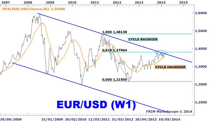 Idée de Trading DailyFX : Toutes les devises européennes consolident sous des résistances majeures