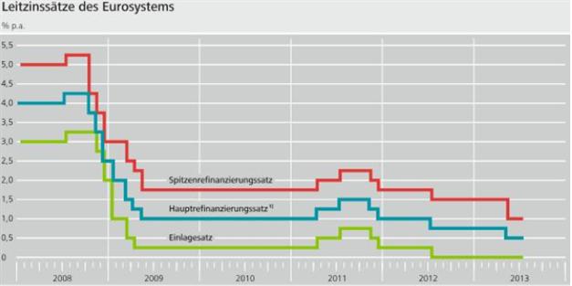 Leitzinsen - geldpolitische Instrumente im Detail