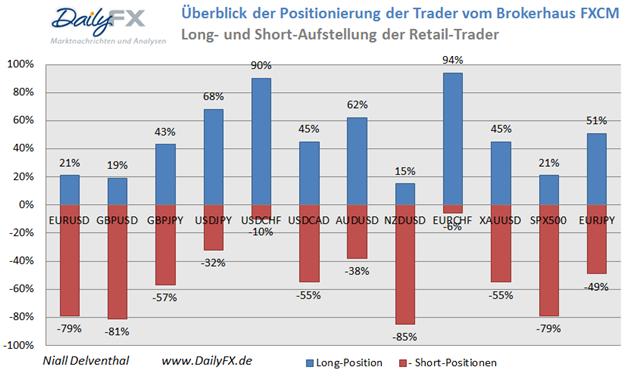 Retail-Position: Stark auf den US-Dollar ausgerichtet