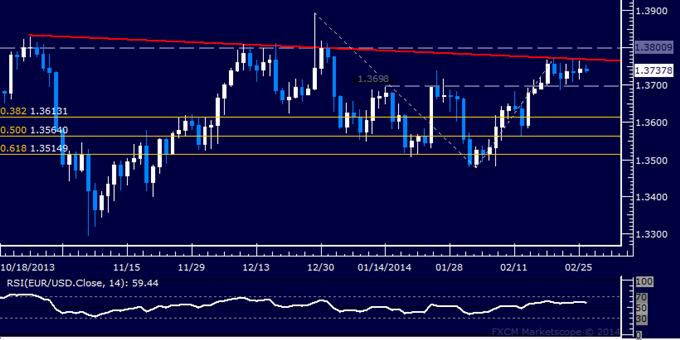 Forex: EUR/USD Technical Analysis – Still Undecided Below 1.38