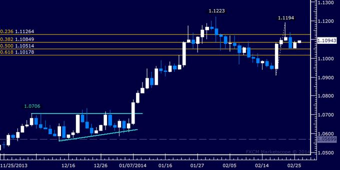 Forex: USD/CAD Technical Analysis – Choppy Above 1.10 Figure