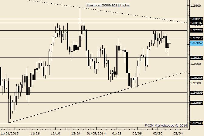 EUR/USD 1.3730 Remains Possible Resistance