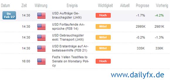 GBP/USD - scheitert erneut um 1,67 vor Yellens Stellungnahme vor dem Senat