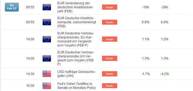EUR/USD: Bären geben die Richtung vor