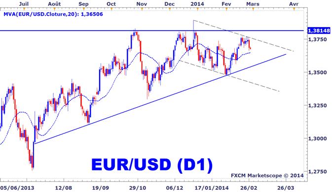 EURUSD : Retournement clé en cours, le sentiment des traders particuliers atteint un extrême chez FXCM