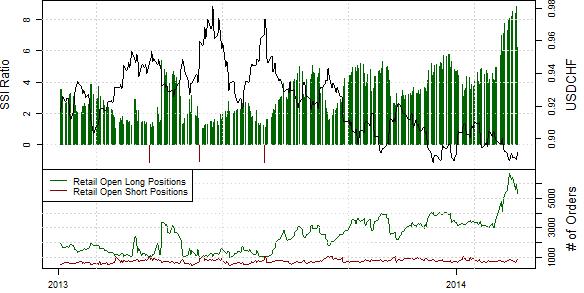EURUSD_Retournement_cle_en_cours_body_usdchf_SSI.png, EURUSD : Retournement clé en cours, le sentiment des traders particuliers atteint un extrême chez FXCM