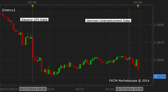 Euro Sinks Despite Better-Than-Expected German Jobs Data