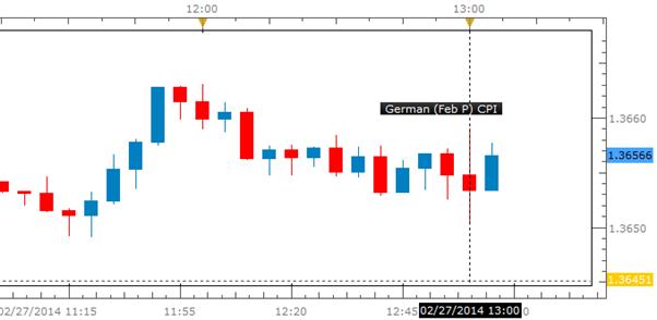 German CPI Misses Ahead of US Durable Goods, Yellen