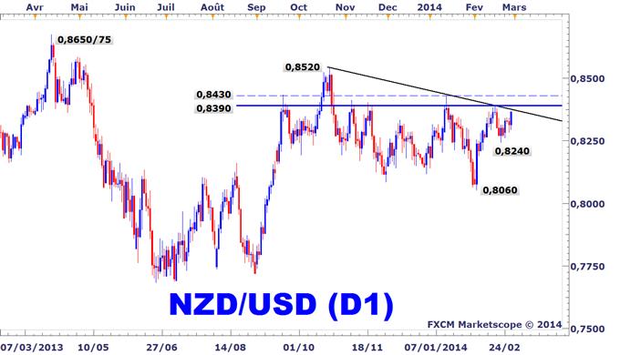 Idée de Trading DailyFX : Le NZDUSD retourne à toute vitesse sur ses plus hauts du mois