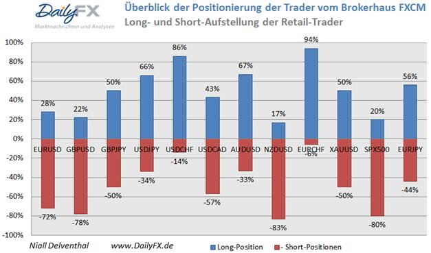 Retail-Position: Nun werden US-Dollar Long-Positionen verstärkt abgestoßen