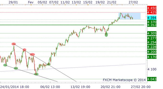 cac40_analyse_technique_27022014_body_cacH.png, CAC40 : la carte graphique de l'indice directeur mondial actuel