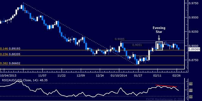 Forex: AUD/USD Technical Analysis – Progress Made on Short Trade