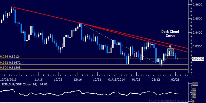 Forex: EUR/GBP Technical Analysis – Sellers Aim Below 0.82