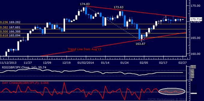 Forex: GBP/JPY Technical Analysis – Flat-Lining Below 172.00
