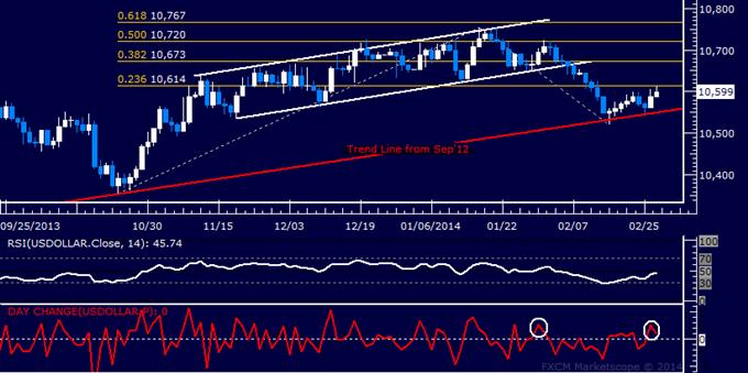 Forex: US Dollar Technische Analyse – Steht stärkerer Abprall bevor?