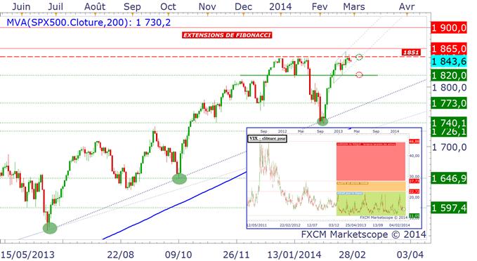 1851 points du S&P500 - le seuil technique absolu, tout marché confondu