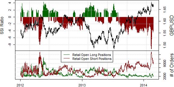 British Pound Targets Fresh Lows versus Resurgent Dollar