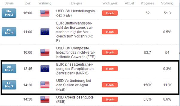 """EUR/USD mit Squeeze-Potential über 1,39er Level durch """"restriktive"""" EZB"""