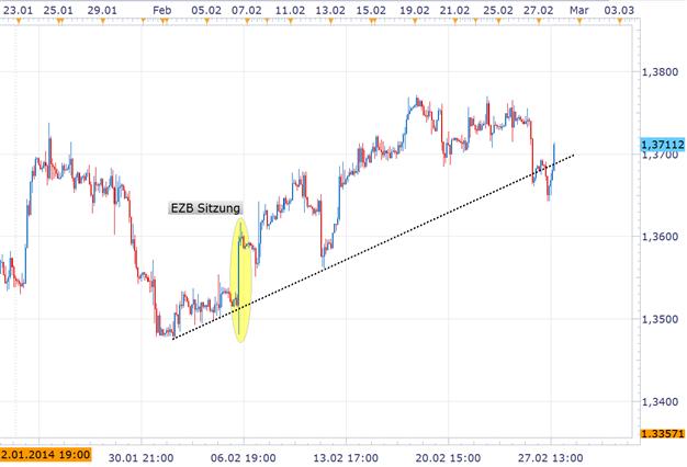 EUR/USD: volatiler Handel vor Euro Inflation erwartet