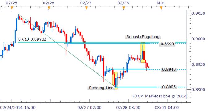 Forex Strategy: AUD/USD Bearish Engulfing Pattern Prefers Shorts