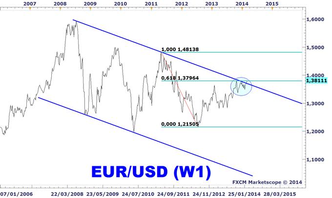 Idée de Trading DailyFX : Une clôture d'importance sur l'EURUSD ce soir