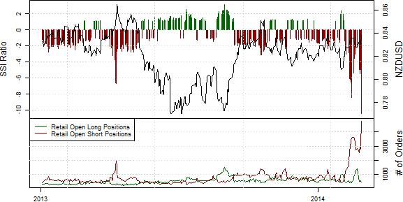Short-Position im NZD/USD steigt rasant während präsenter Stärke des Kiwis