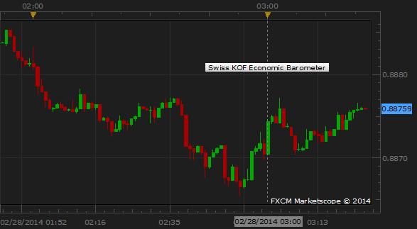 Swiss Franc Ignores Upbeat KOF Economic Barometer Gauge