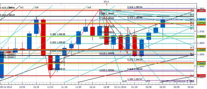 Weekly Price & Time: EUR/USD Threatening Big Break