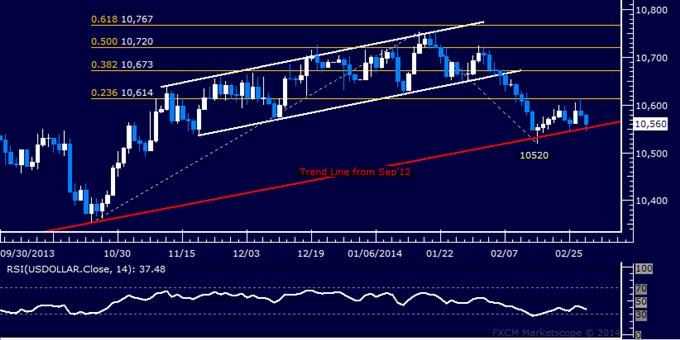 Forex: US Dollar technische Analyse – Stillstand bei der Trendlinienunterstützung