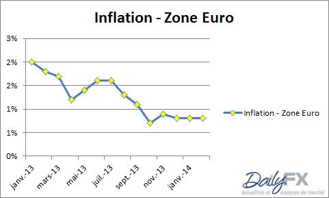 eurusd_analyse_technique_28022014_body_ZEINFLATION.png,_EUR/USD_:_l'inflation_fait_s'envoler_les_cours_(l'AT_l'avait_anticipé)