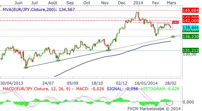 paires_en_yen_usdjpy_analyse_technique_28022014_body_eurjpy.png, Où va le Yen en mars 2014 ? Il pourrait rester fort...
